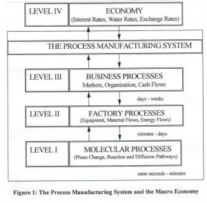 ProcessManufacture